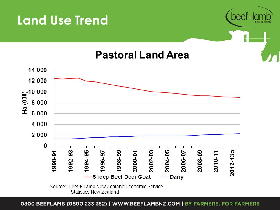 Land Use Trend