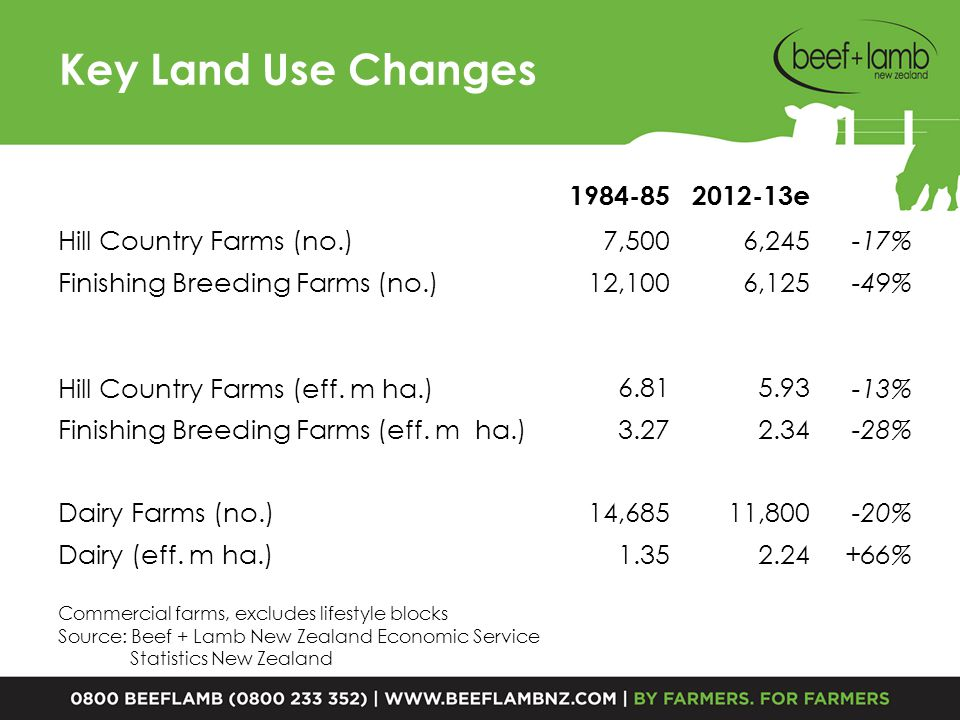 Key Land Use Changes 1984-852012-13e Hill Country Farms (no.) 7,5006,245 -17% Finishing Breeding Farms (no.) 12,1006,125 -49% Hill Country Farms (eff.