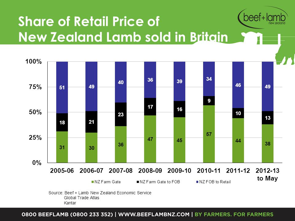 NZ Sheep and Cattle Numbers 1990-91 to 2013-14