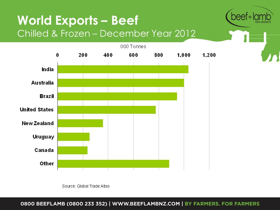 Export Cattle Processing 2010-112011-122012-13p CompaniesNo.141113 PlantsNo.353234 Year Kill0002,2762,0862,303 Max Weekly Potential00090.385.294.0 Highest Week00082.175.683.5 Av per Week00043.840.144.3 Av as % Potential 48%47% Av as % Highest Week 53% Weeks at Highest WeekNo.27.7 27.6 Source: Beef + Lamb New Zealand Economic Service