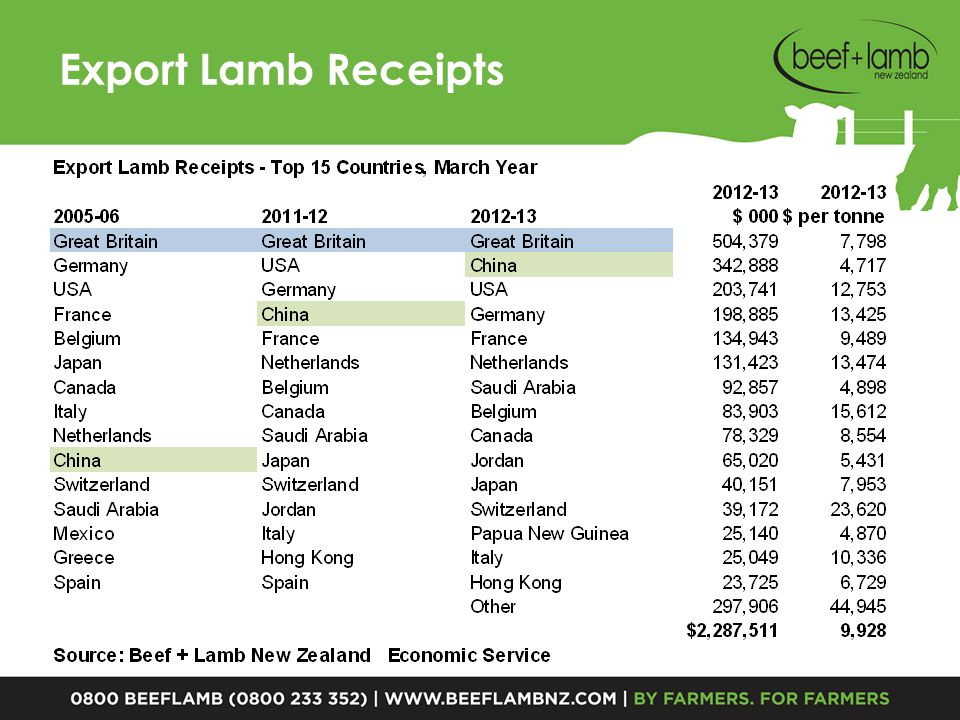Export Beef & Veal Receipts