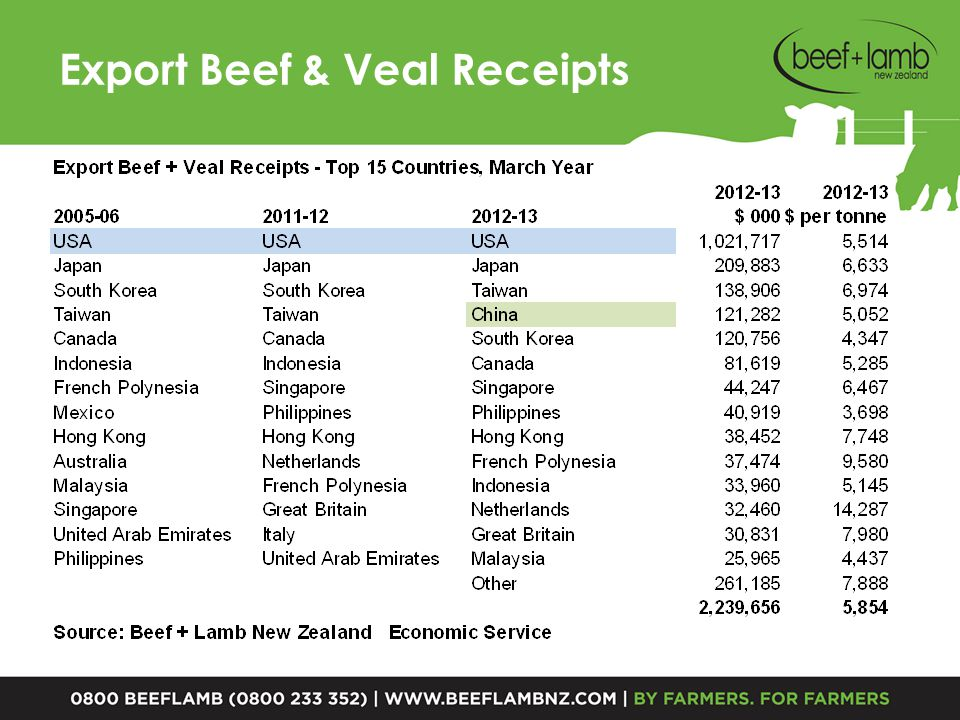 China Imports – Lamb Chilled & Frozen – March Year