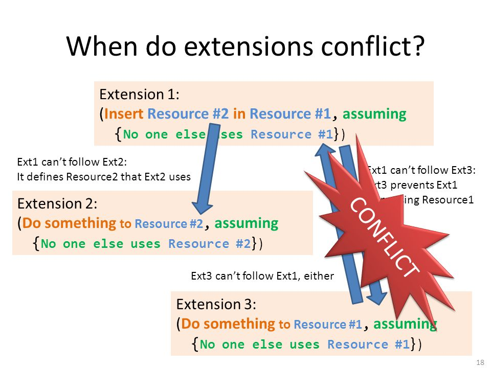 When do extensions conflict.