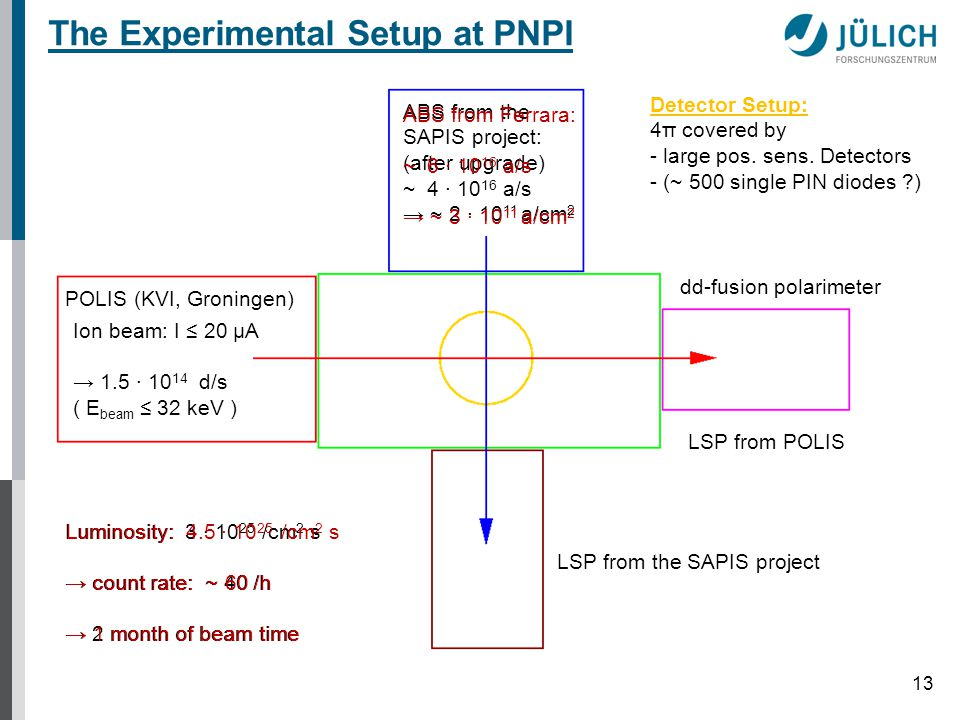 13 The Experimental Setup at PNPI ABS from the SAPIS project: (after upgrade) ~ 4 ∙ 10 16 a/s → ~ 2 ∙ 10 11 a/cm 2 POLIS (KVI, Groningen) Ion beam: I ≤ 20 μA → 1.5 ∙ 10 14 d/s ( E beam ≤ 32 keV ) dd-fusion polarimeter LSP from POLIS LSP from the SAPIS project Luminosity: 3 ∙ 10 25 /cm 2 s → count rate: ~ 40 /h → 2 month of beam time Detector Setup: 4π covered by - large pos.