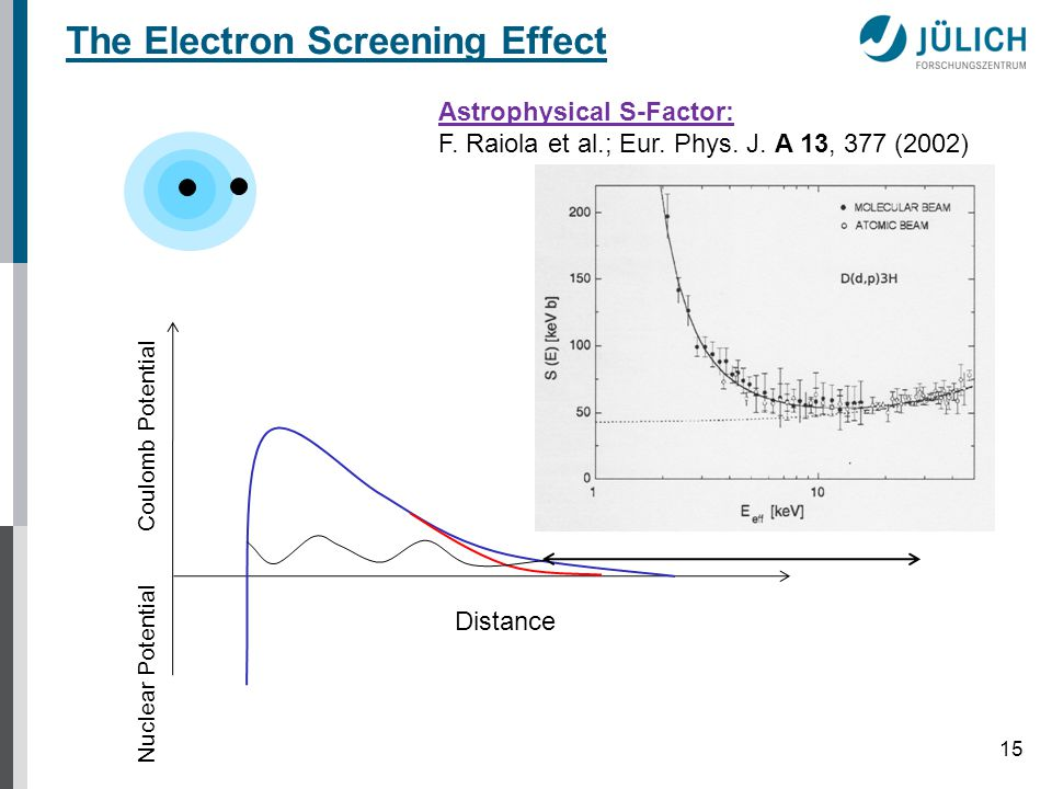 15 The Electron Screening Effect Distance Coulomb Potential Astrophysical S-Factor: F.