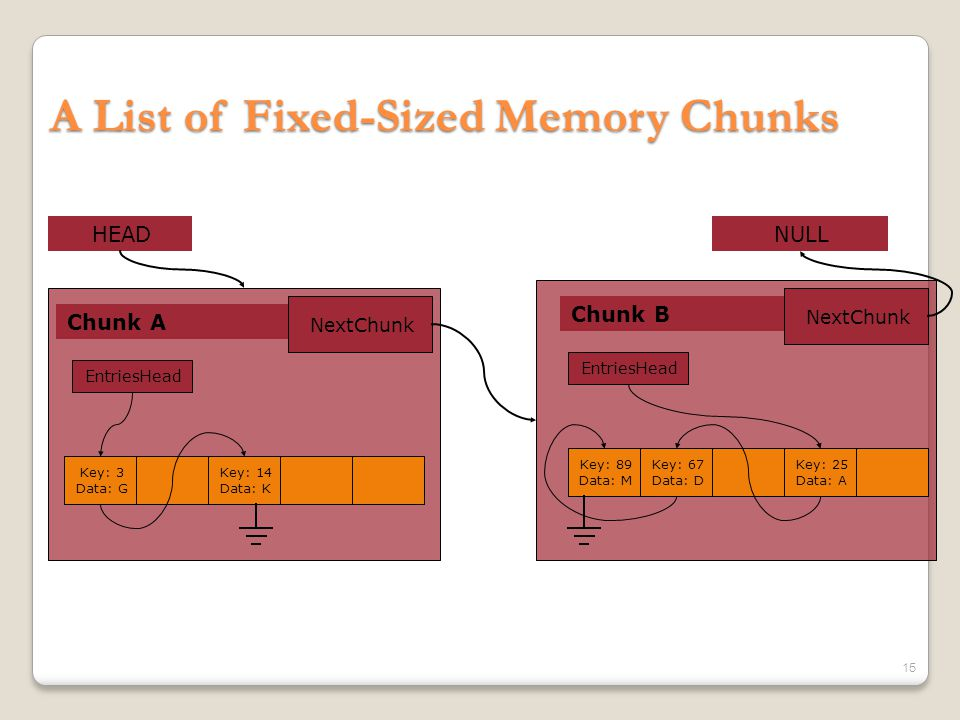 A List of Fixed-Sized Memory Chunks Chunk A HEAD NextChunk Chunk B NextChunk NULL Key: 3 Data: G Key: 14 Data: K Key: 25 Data: A Key: 67 Data: D Key: