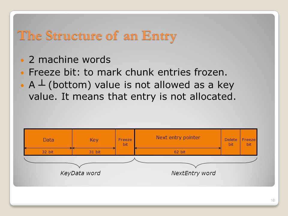 The Structure of an Entry 2 machine words Freeze bit: to mark chunk entries frozen. A ┴ (bottom) value is not allowed as a key value. It means that en