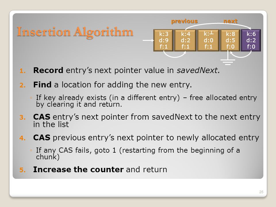 Insertion Algorithm 1. Record entry's next pointer value in savedNext. 2. Find a location for adding the new entry. ◦If key already exists (in a diffe
