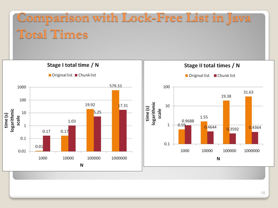 Comparison with Lock-Free List in Java Total Times 38