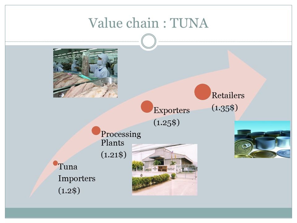 Value chain : TUNA Tuna Importers (1.2$) Processing Plants (1.21$) Exporters (1.25$) Retailers (1.35$)