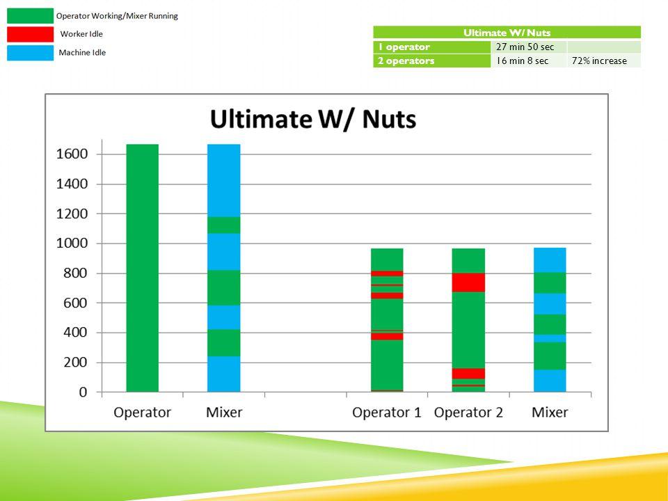Ultimate W/ Nuts 1 operator27 min 50 sec 2 operators16 min 8 sec72% increase