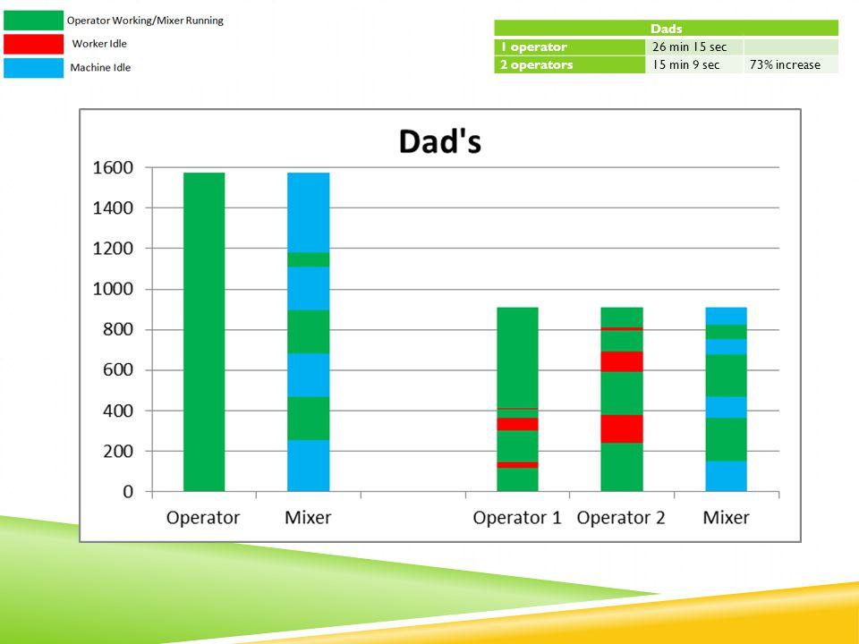 Dads 1 operator26 min 15 sec 2 operators15 min 9 sec73% increase