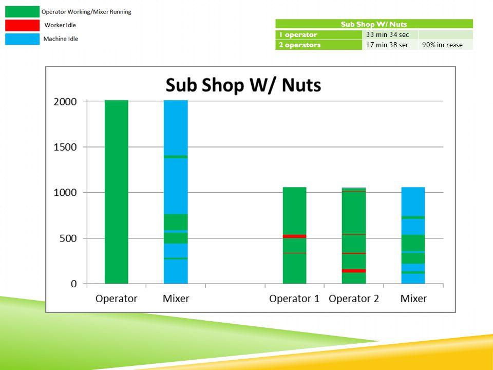 Sub Shop W/ Nuts 1 operator33 min 34 sec 2 operators17 min 38 sec90% increase