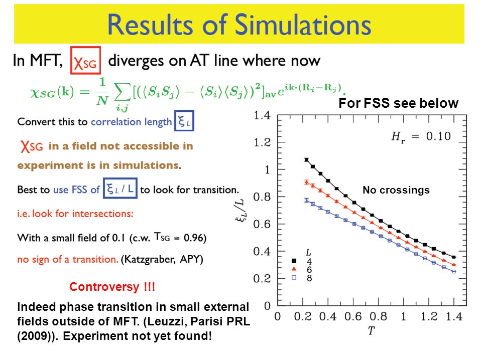 No crossings Indeed phase transition in small external fields outside of MFT.
