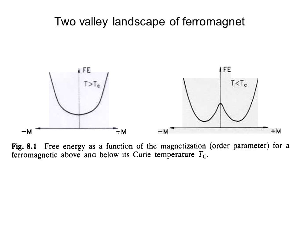 Two valley landscape of ferromagnet