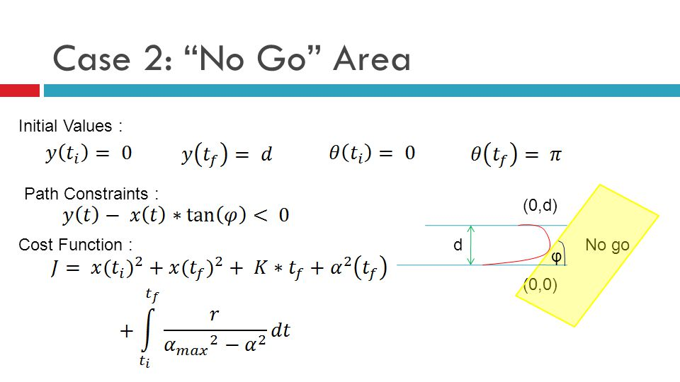 Case 2: No Go Area Initial Values : Path Constraints : d (0,0) (0,d) No go φ Cost Function :