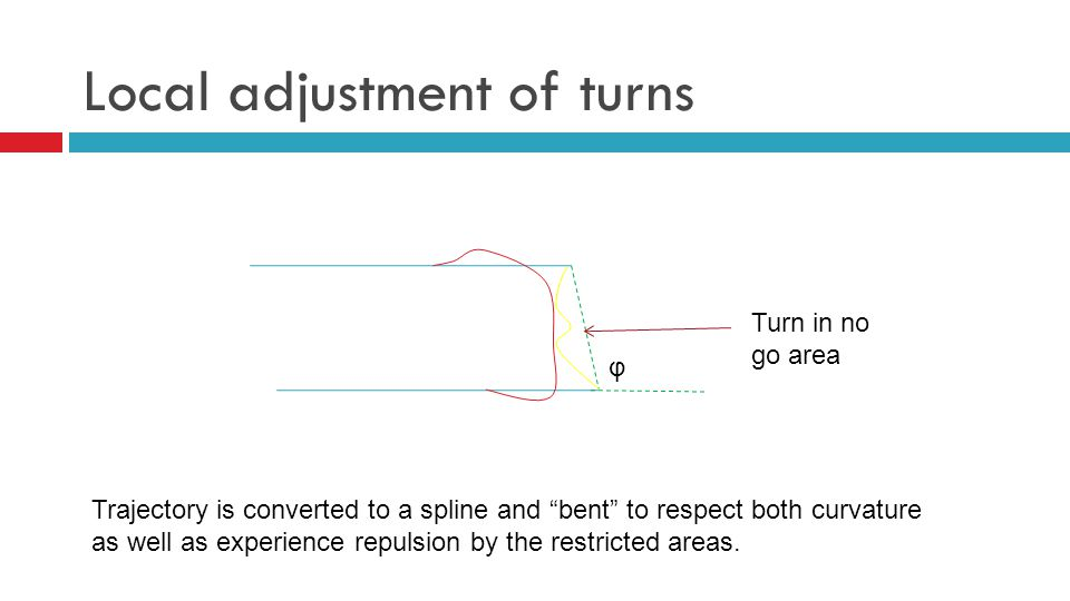 Local adjustment of turns φ Turn in no go area Trajectory is converted to a spline and bent to respect both curvature as well as experience repulsion by the restricted areas.