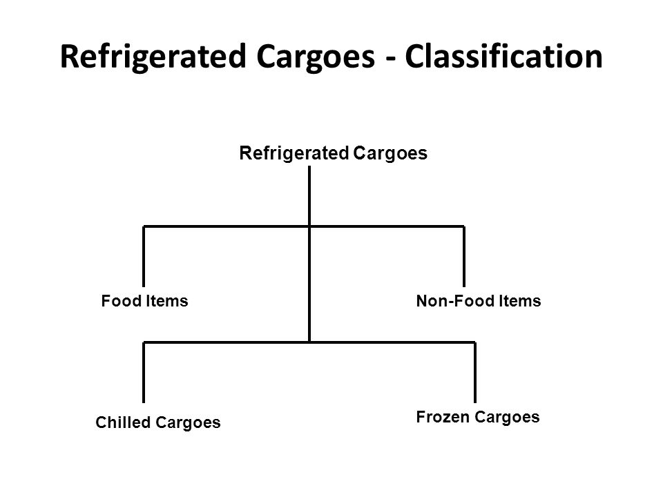 the refrigerator a classification essay To save you time and effort consider using our blog post as a guide find out how to develop, classify and write a classification essay.