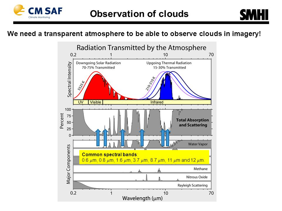 Observation of clouds We need a transparent atmosphere to be able to observe clouds in imagery.