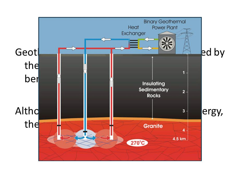 Geothermal energy uses the heat produced by the Earth's core to heat up water found beneath the lithosphere.