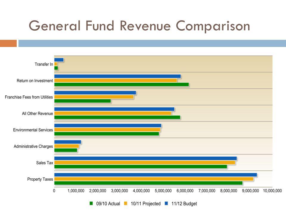 General Fund Revenue Comparison