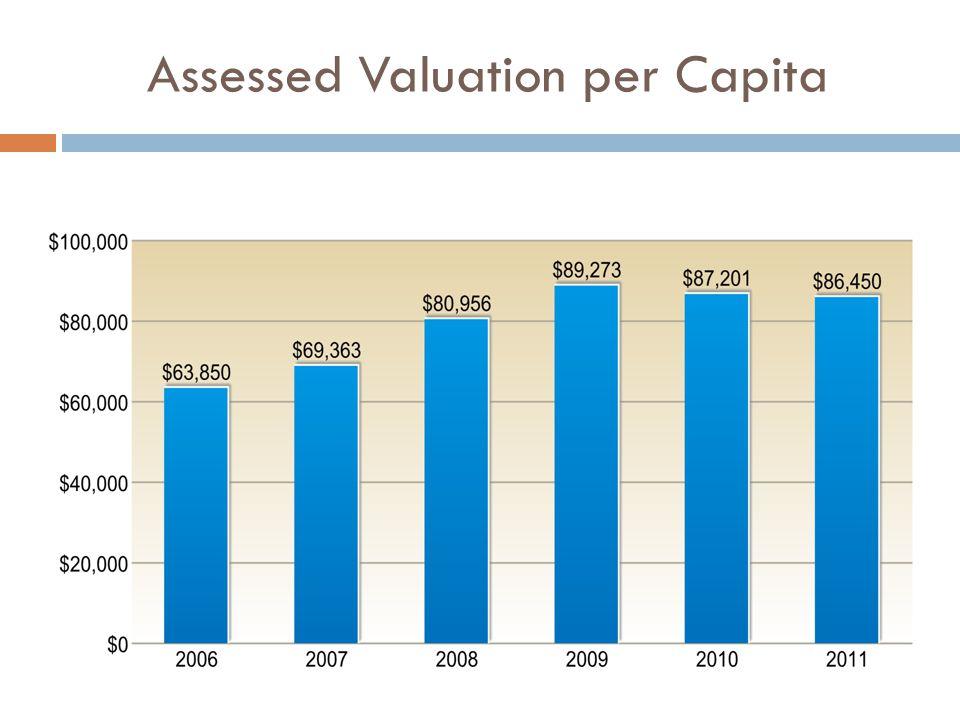Assessed Valuation per Capita