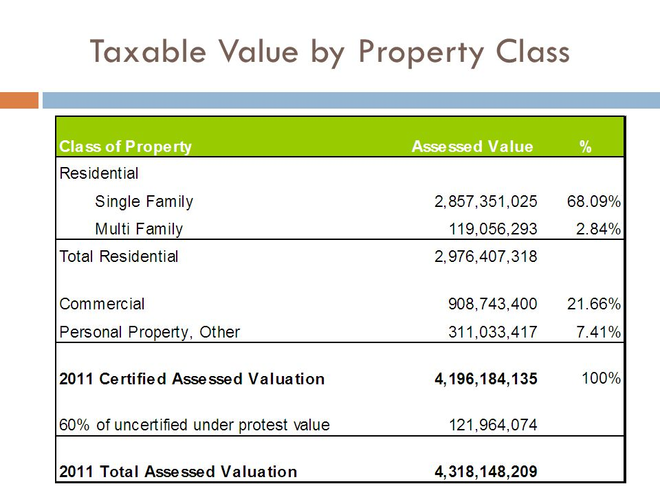 Taxable Value by Property Class