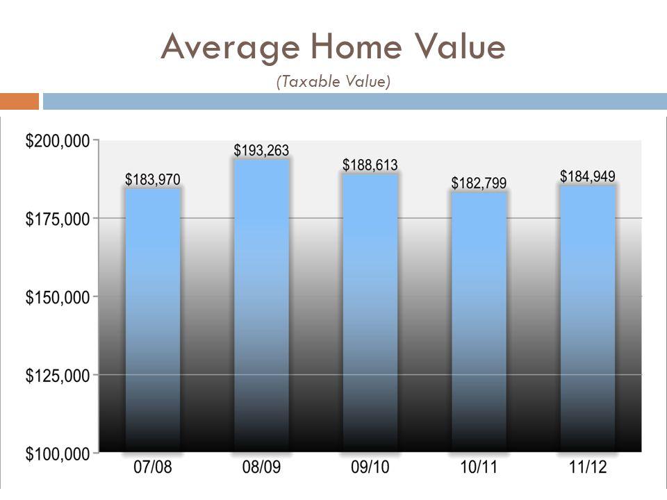 Average Home Value (Taxable Value)