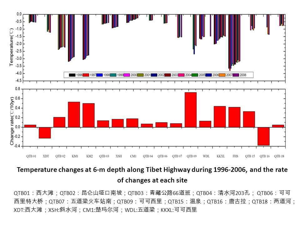Temperature changes at 6-m depth along Tibet Highway during 1996-2006, and the rate of changes at each site QTB01 :西大滩; QTB02 :昆仑山垭口南坡; QTB03 :青藏公路 66
