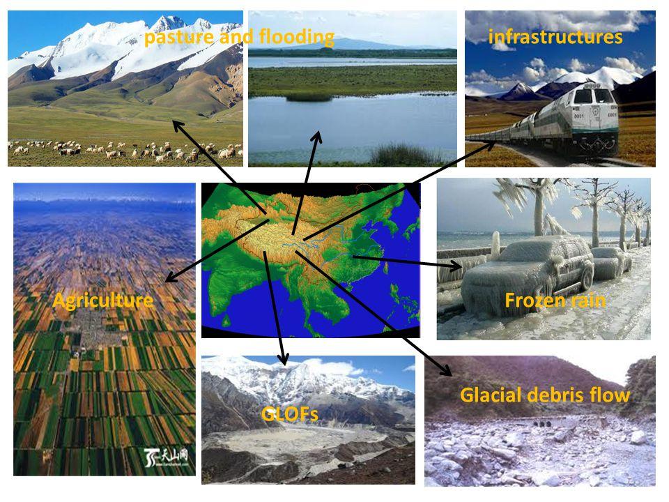 pasture and floodinginfrastructures Agriculture GLOFs Glacial debris flow Frozen rain