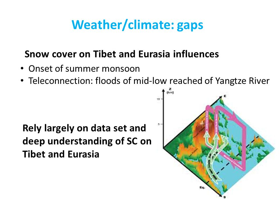 Weather/climate: gaps Onset of summer monsoon Teleconnection: floods of mid-low reached of Yangtze River Snow cover on Tibet and Eurasia influences Rely largely on data set and deep understanding of SC on Tibet and Eurasia