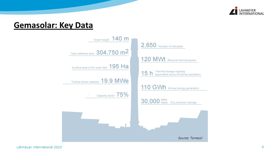 Lahmeyer International 2013 Gemasolar: Key Data 4 Source: Torresol