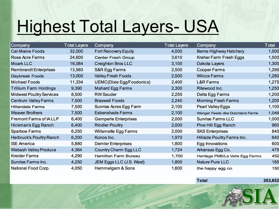 Comparable Competitors* *main peers are Rose Acre Farms, Moark LLC, Rembrandt Enterprises, Daybreak Foods CALMTSNSAFMHRL Mtk Cap1.72B14.81B1.86B13.58B P/E9.9516.127.4122.96 P/B2.661.62.063.74 P/S1.13.37.671.45 Beta.61.6.2.6 EPS3.522.4210.792.23
