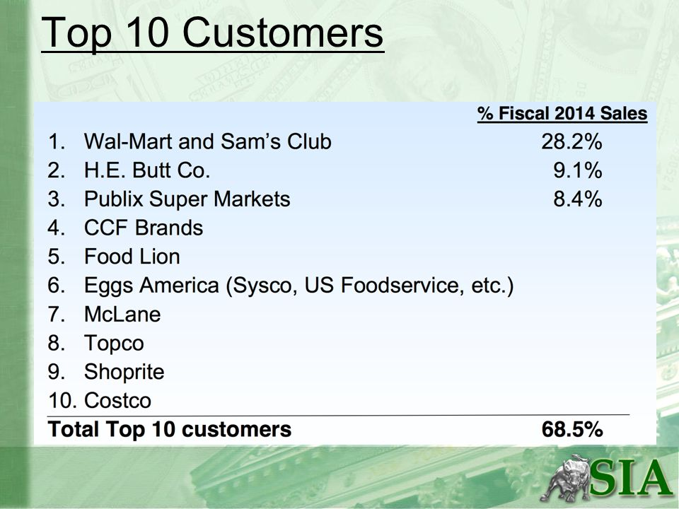 Top 10 Customers
