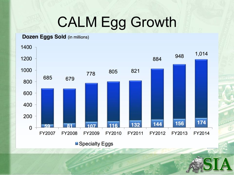 Acquisitions Completed 18 acquisitions since 1989 Acquired remaining 50% of Delta Egg Farms for $17M- 2014