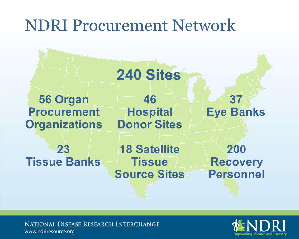 NDRI Procurement Network 56 Organ Procurement Organizations 240 Sites 46 Hospital Donor Sites 18 Satellite Tissue Source Sites 37 Eye Banks 23 Tissue Banks 200 Recovery Personnel