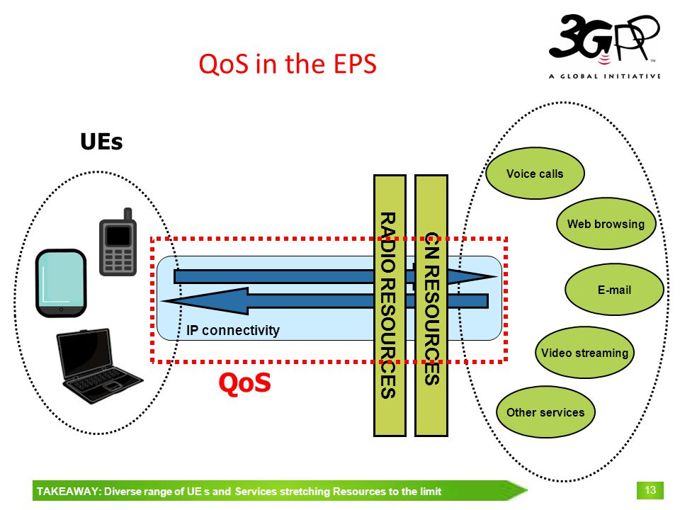 © 3GPP 2009 Mobile World Congress, Barcelona, 19 th February 2009 13 QoS in the EPS Voice calls Web browsing E-mail Video streaming Other services RADIO RESOURCES UEs CN RESOURCES IP connectivity QoS TAKEAWAY: Diverse range of UE s and Services stretching Resources to the limit