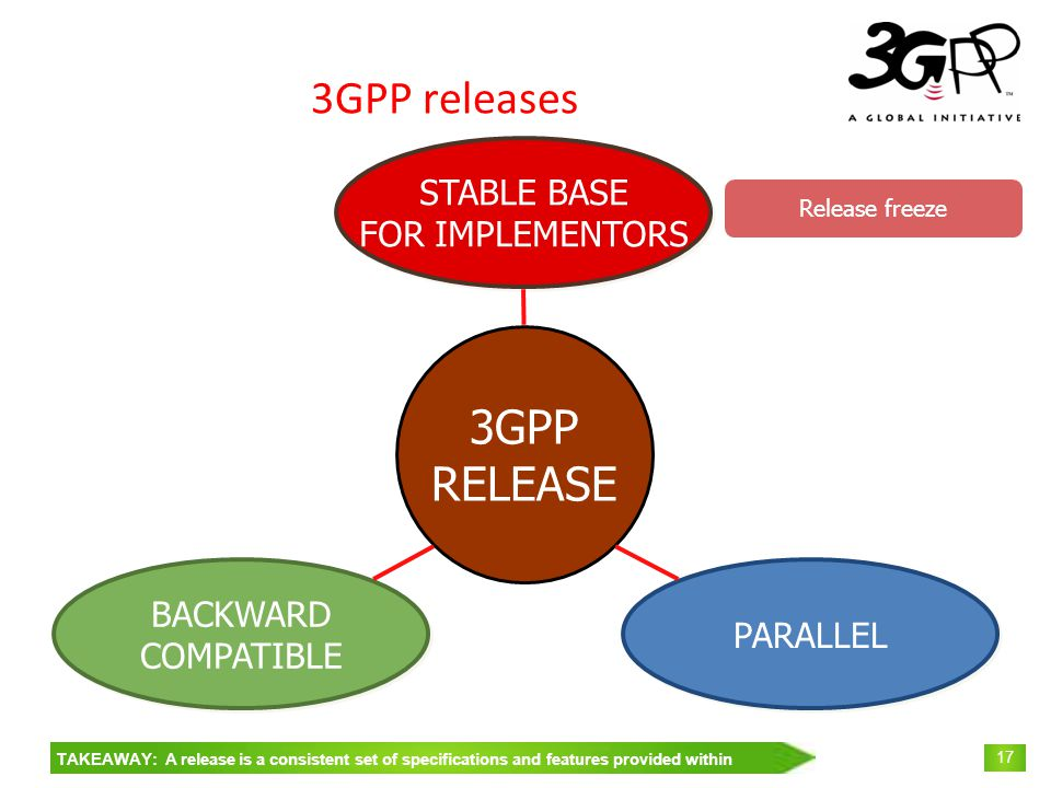 © 3GPP 2009 Mobile World Congress, Barcelona, 19 th February 2009 17 3GPP RELEASE 3GPP releases PARALLEL STABLE BASE FOR IMPLEMENTORS STABLE BASE FOR IMPLEMENTORS BACKWARD COMPATIBLE BACKWARD COMPATIBLE TAKEAWAY: A release is a consistent set of specifications and features provided within Release freeze