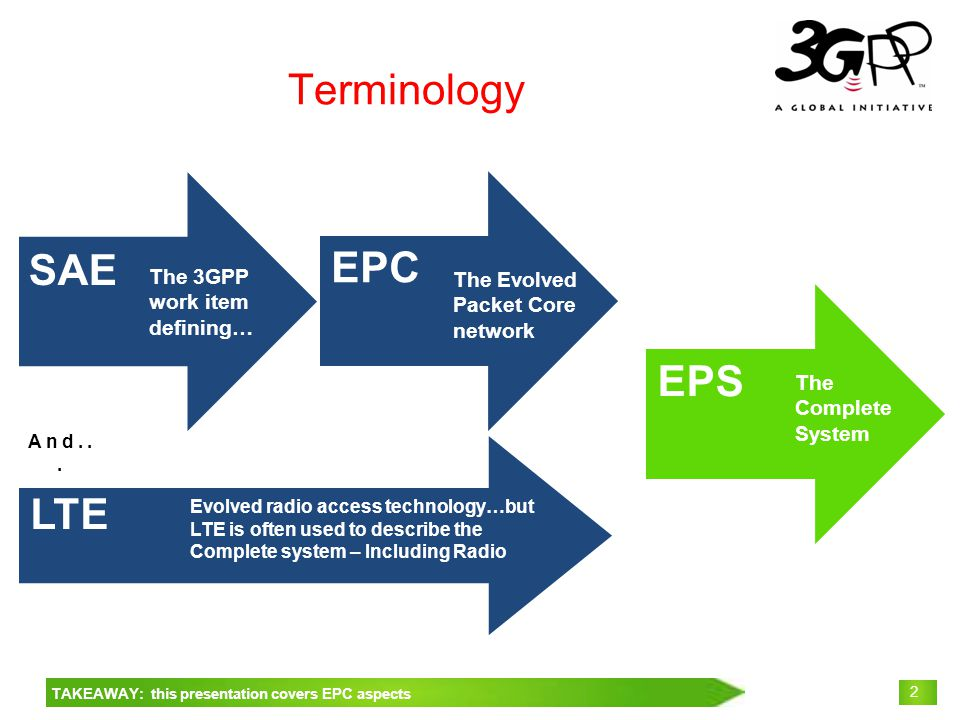 © 3GPP 2009 Mobile World Congress, Barcelona, 19 th February 2009 2 Terminology SAE The 3GPP work item defining… EPC The Evolved Packet Core network The Complete System EPS Evolved radio access technology…but LTE is often used to describe the Complete system – Including Radio LTE And...