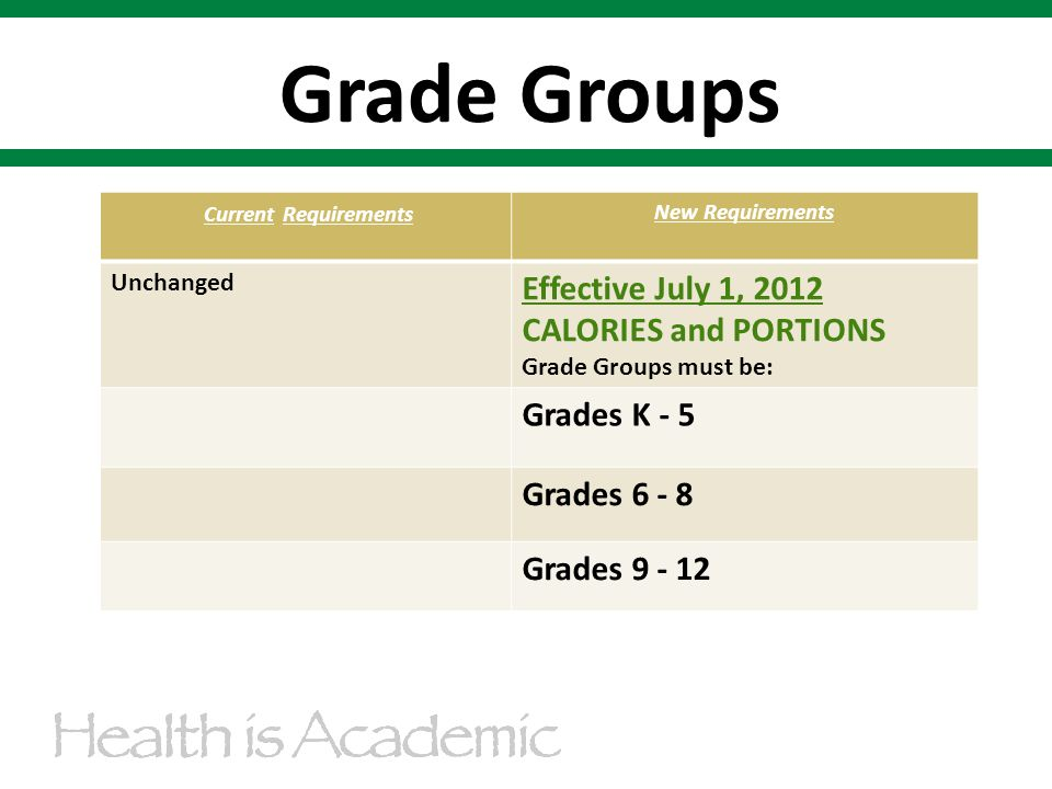 Grade Groups Current Requirements New Requirements Unchanged Effective July 1, 2012 CALORIES and PORTIONS Grade Groups must be: Grades K - 5 Grades 6 - 8 Grades 9 - 12