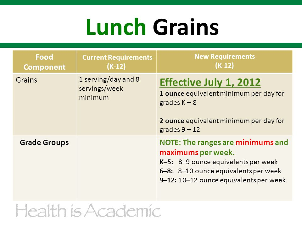 Food Component Current Requirements (K-12) New Requirements (K-12) Grains 1 serving/day and 8 servings/week minimum Effective July 1, 2012 1 ounce equivalent minimum per day for grades K – 8 2 ounce equivalent minimum per day for grades 9 – 12 Grade GroupsNOTE: The ranges are minimums and maximums per week.