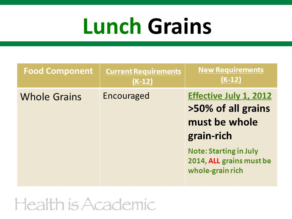 Food Component Current Requirements (K-12) New Requirements (K-12) Whole Grains EncouragedEffective July 1, 2012 >50% of all grains must be whole grain-rich Note: Starting in July 2014, ALL grains must be whole-grain rich Lunch Grains