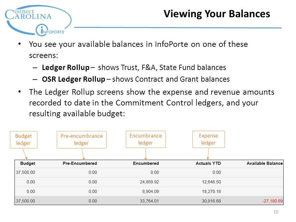 10 Viewing Your Balances You see your available balances in InfoPorte on one of these screens: – Ledger Rollup – shows Trust, F&A, State Fund balances – OSR Ledger Rollup – shows Contract and Grant balances The Ledger Rollup screens show the expense and revenue amounts recorded to date in the Commitment Control ledgers, and your resulting available budget: Budget ledger Pre-encumbrance ledger Encumbrance ledger Expense ledger