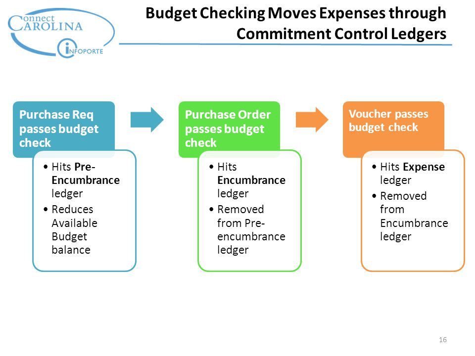 16 Budget Checking Moves Expenses through Commitment Control Ledgers Purchase Req passes budget check Hits Pre- Encumbrance ledger Reduces Available Budget balance Purchase Order passes budget check Hits Encumbrance ledger Removed from Pre- encumbrance ledger Voucher passes budget check Hits Expense ledger Removed from Encumbrance ledger