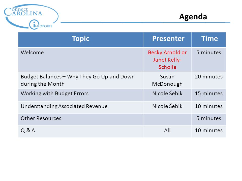 Agenda Topic Presenter Time WelcomeBecky Arnold or Janet Kelly- Scholle 5 minutes Budget Balances – Why They Go Up and Down during the Month Susan McDonough 20 minutes Working with Budget ErrorsNicole Šebik15 minutes Understanding Associated RevenueNicole Šebik10 minutes Other Resources5 minutes Q & AAll10 minutes