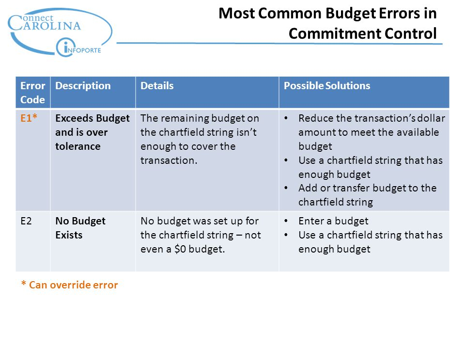 Most Common Budget Errors in Commitment Control Error Code DescriptionDetailsPossible Solutions E1*Exceeds Budget and is over tolerance The remaining budget on the chartfield string isn't enough to cover the transaction.