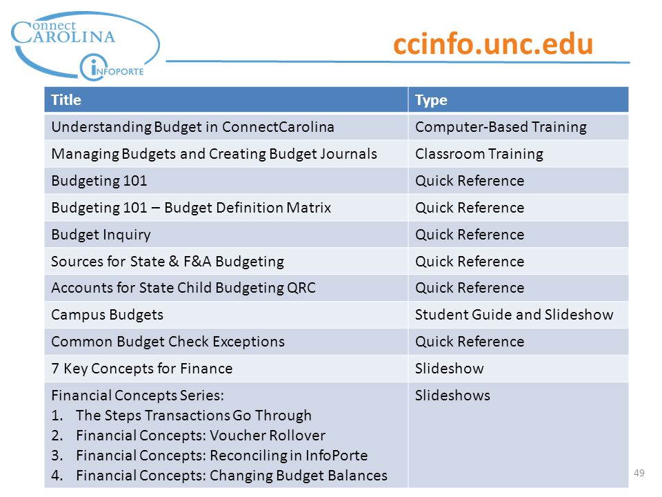49 ccinfo.unc.edu TitleType Understanding Budget in ConnectCarolinaComputer-Based Training Managing Budgets and Creating Budget JournalsClassroom Training Budgeting 101Quick Reference Budgeting 101 – Budget Definition MatrixQuick Reference Budget InquiryQuick Reference Sources for State & F&A BudgetingQuick Reference Accounts for State Child Budgeting QRCQuick Reference Campus BudgetsStudent Guide and Slideshow Common Budget Check ExceptionsQuick Reference 7 Key Concepts for FinanceSlideshow Financial Concepts Series: 1.The Steps Transactions Go Through 2.Financial Concepts: Voucher Rollover 3.Financial Concepts: Reconciling in InfoPorte 4.Financial Concepts: Changing Budget Balances Slideshows
