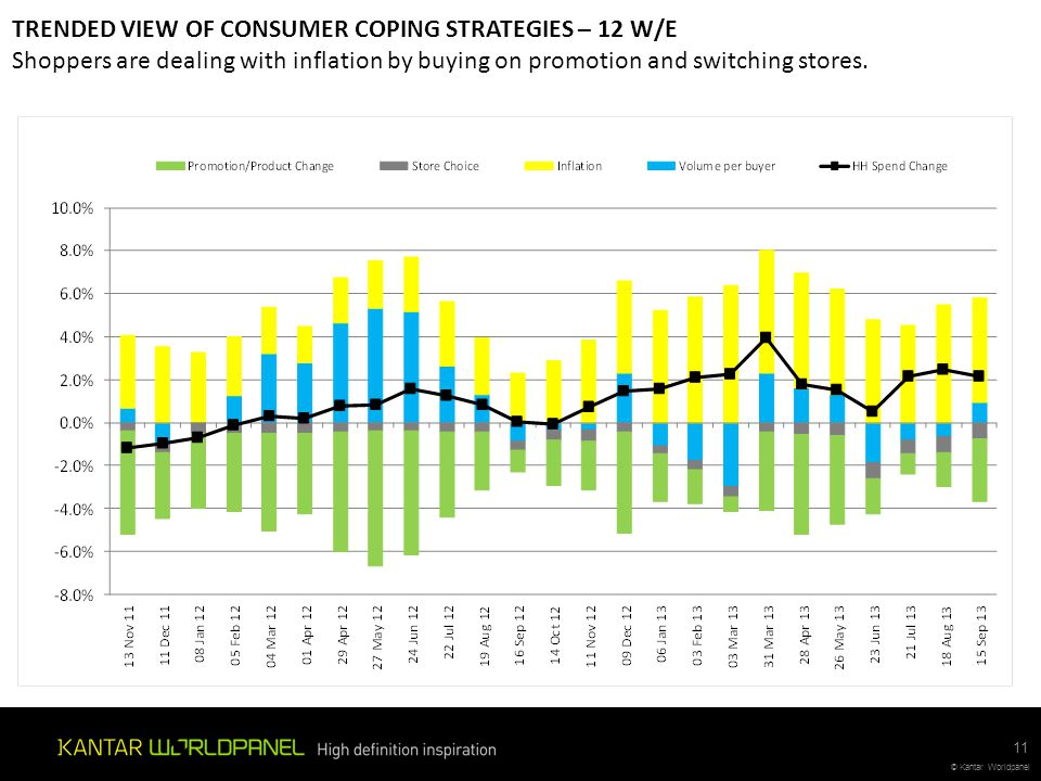 © Kantar Worldpanel TRENDED VIEW OF CONSUMER COPING STRATEGIES – 12 W/E Shoppers are dealing with inflation by buying on promotion and switching store