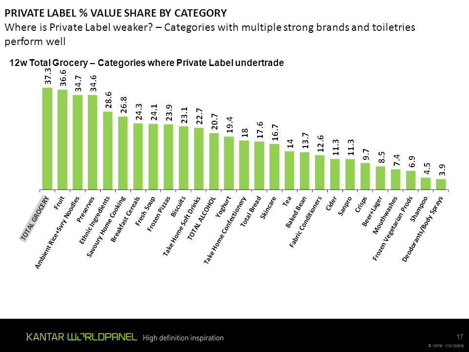 © Kantar Worldpanel PRIVATE LABEL % VALUE SHARE BY CATEGORY Where is Private Label weaker? – Categories with multiple strong brands and toiletries per