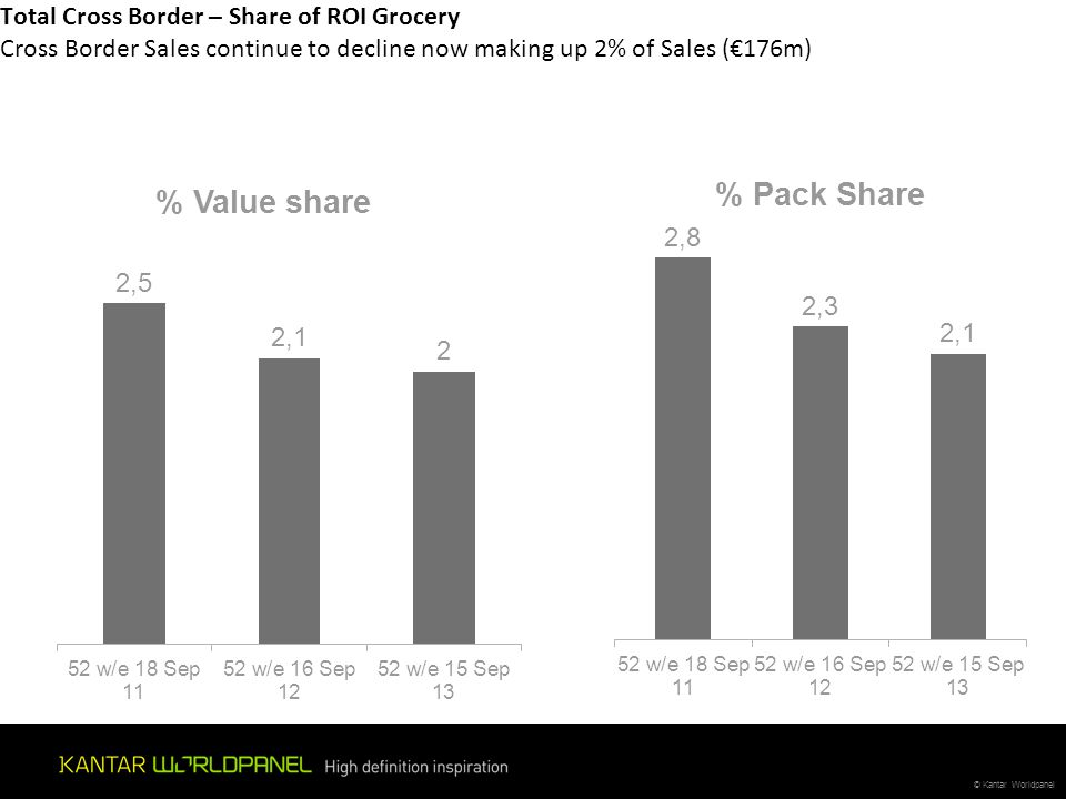 © Kantar Worldpanel Total Cross Border – Share of ROI Grocery Cross Border Sales continue to decline now making up 2% of Sales (€176m)
